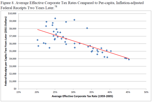 u-s-experience-with-keynesian-stimulus-figure-8