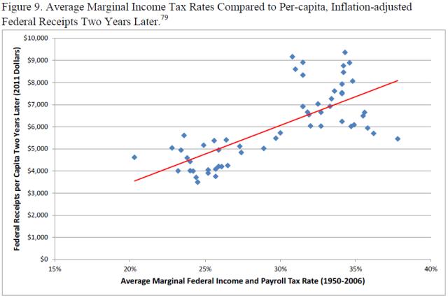 u-s-experience-with-keynesian-stimulus-figure-9