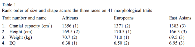 Brain size, IQ, and racial-group differences - Evidence from musculoskeletal traits (Table 1)