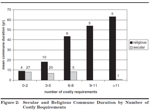 Cooperation and Commune Longevity - A Test of the Costly Signaling Theory of Religion (Sosis, Bressler, 2003) Figure 2