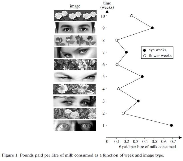 Cues of being watched enhance cooperation in a real-world setting (Bateson 2006) Figure 1