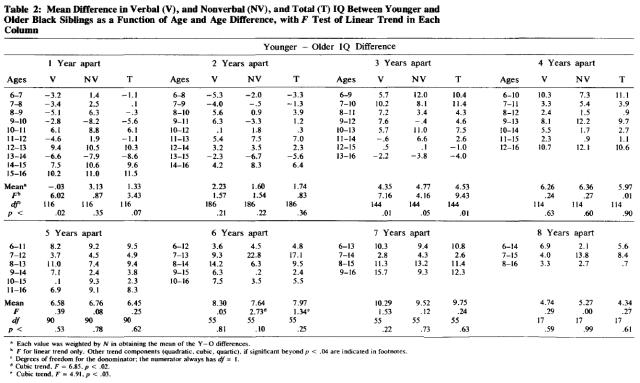 Cumulative Deficit in IQ of Blacks in the Rural South (Jensen 1977) Table 2
