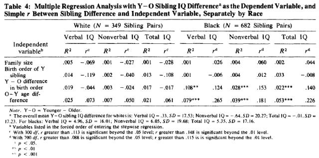 Cumulative Deficit in IQ of Blacks in the Rural South (Jensen 1977) Table 4