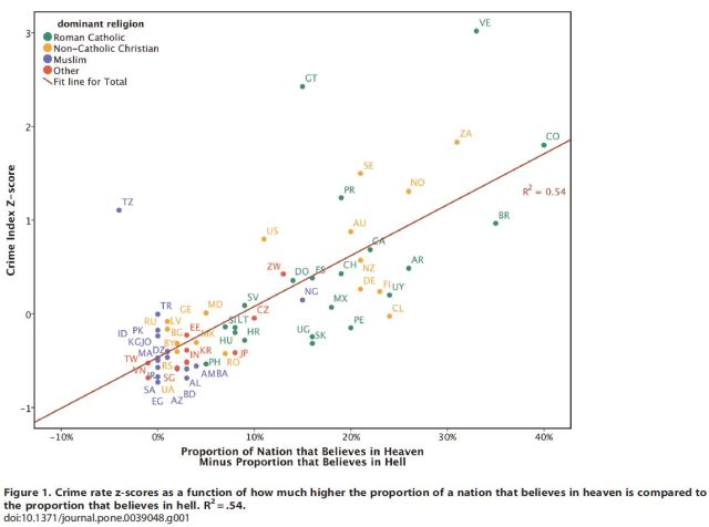Divergent Effects of Beliefs in Heaven and Hell on National Crime Rates (Shariff, Rhemtulla, 2012) Figure 1