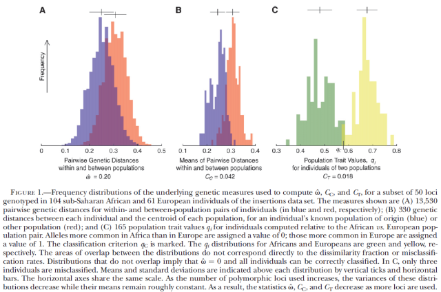 Genetic Similarities Within and Between Human Populations (Witherspoon 2007) Figure 1