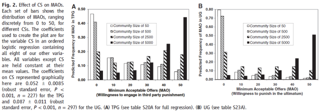 Markets, Religion, Community Size, and the Evolution of Fairness and Punishment (Henrich 2011) Figure 2