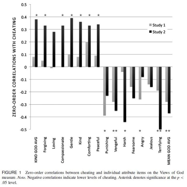 Mean Gods Make Good People - Different Views of God Predict Cheating Behavior (Shariff, Norenzayan, 2011) Figure 1