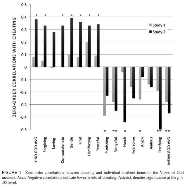 Mean Gods Make Good People - Different Views of God Predict Cheating Behavior (Shariff, Norenzayan, 2011) Figure 1