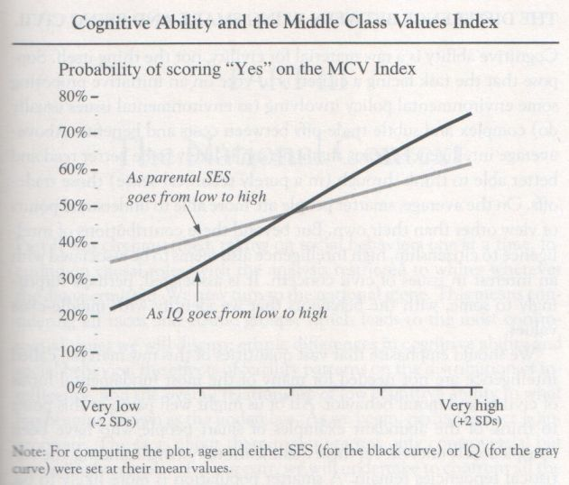 the-bell-curve-1994-herrnstein-and-murray-graph-p-265