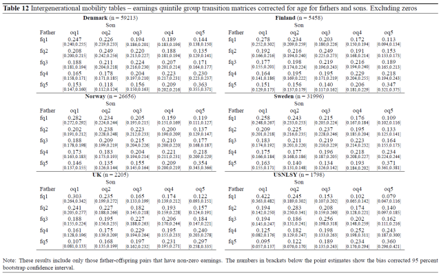 American Exceptionalism in a New Light - A Comparison of Intergenerational Earnings Mobility in the Nordic Countries, the United Kingdom and the United States (Jantti 2006) Table 12