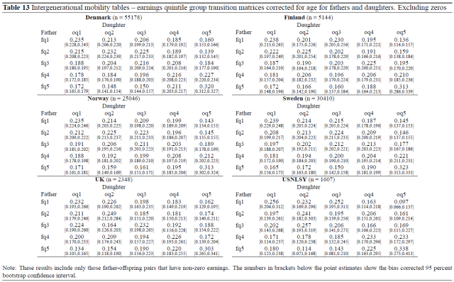 American Exceptionalism in a New Light - A Comparison of Intergenerational Earnings Mobility in the Nordic Countries, the United Kingdom and the United States (Jantti 2006) Table 13