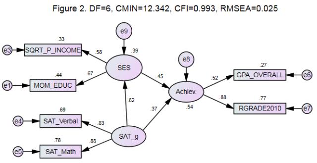 AMOS structural equation model (NLSY97) illustration F2
