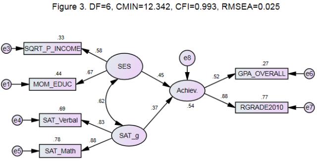 AMOS structural equation model (NLSY97) illustration F3