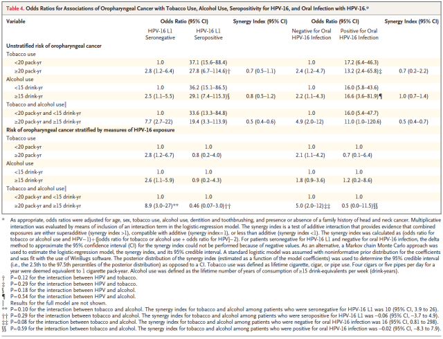 case-control-study-of-human-papillomavirus-and-oropharyngeal-cancer-table-4