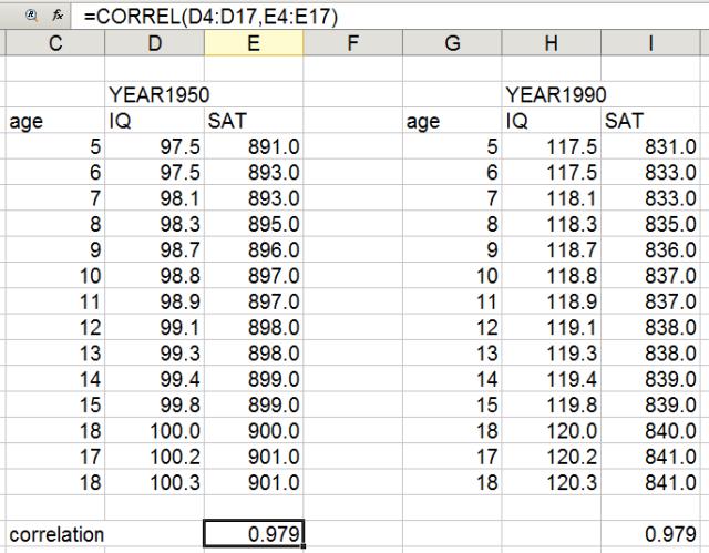Correlation invariance but Mean variation over time