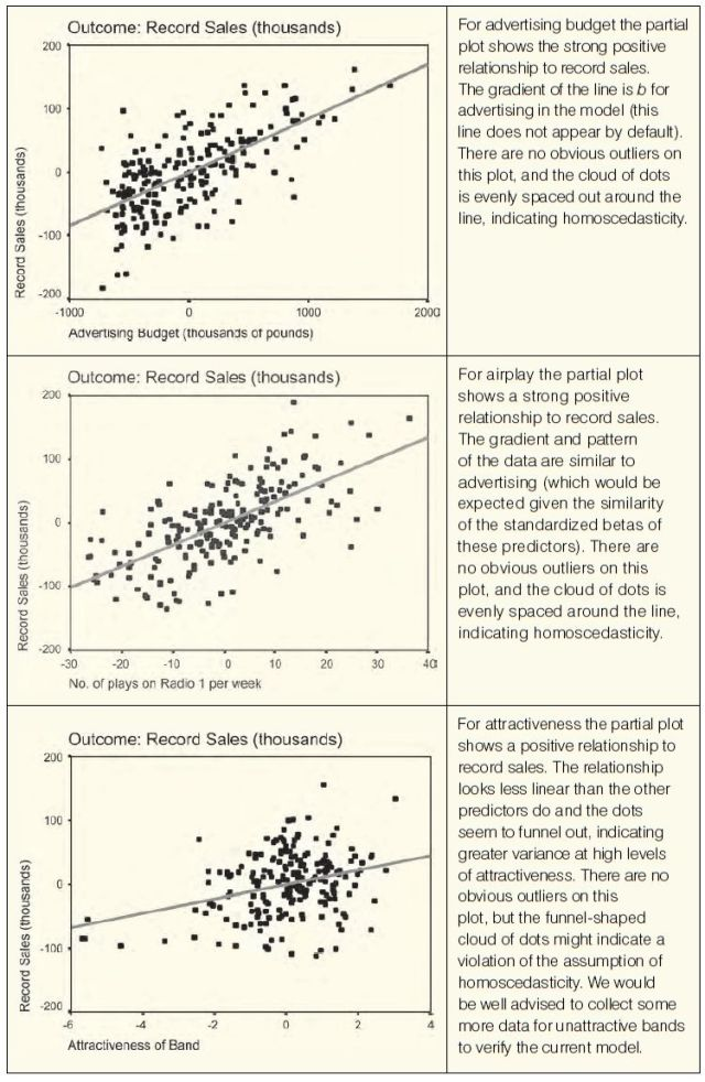 Discovering Statistics Using SPSS, 3rd Edition (Andy Field 2009) p. 250