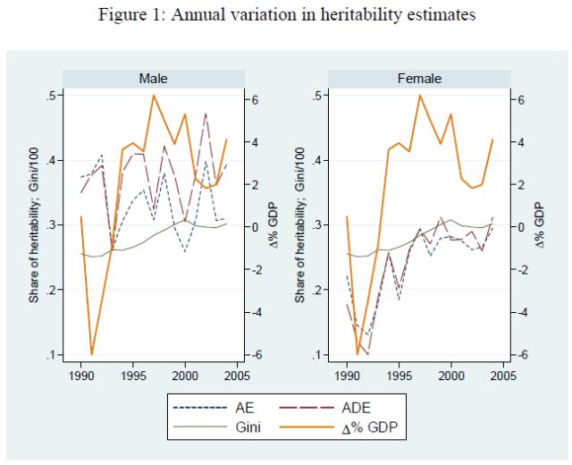 Heritability of Lifetime Income (Hyytinen 2013) Figure 1