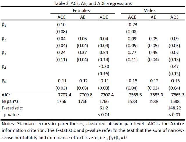 Heritability of Lifetime Income (Hyytinen 2013) Table 3