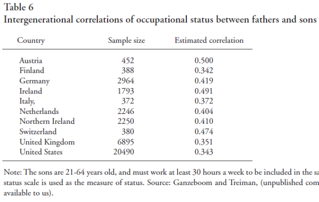 Intergenerational Mobility of Socioeconomic Status in Comparative Perspective (Bjorklund, Jantti, 2000) Table 6
