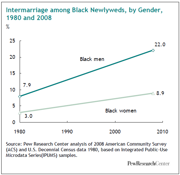 intermarriage-among-black-newlyweds-by-gender-1980-and-2008