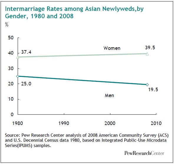 intermarriage-rates-among-asian-newlyweds-by-gender-1980-and-2008