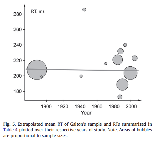 Is there any evidence of historical slowing of reaction time - No, unless we compare apples and oranges (Dodonova, Dodonov, 2013) Figure 5