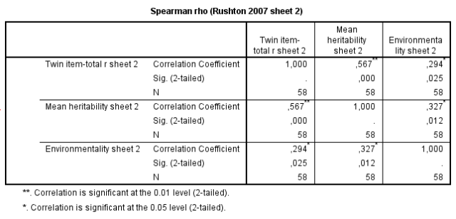 jensen-effect-on-heritability-and-environmentality-of-cognitive-tests-rushton-2007-data-sheet-2