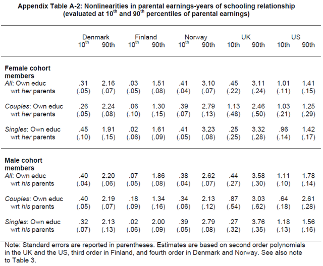 Marital Sorting, Household Labor Supply, and Intergenerational Earnings Mobility across Countries (Table A-2)