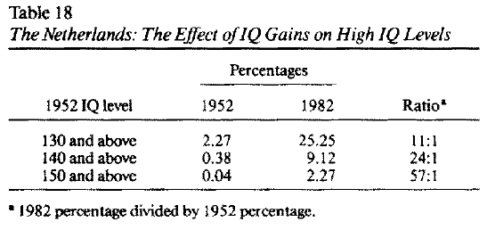 Massive IQ Gains in 14 Nations - What IQ Tests Really Measure (Flynn 1987) Table 18