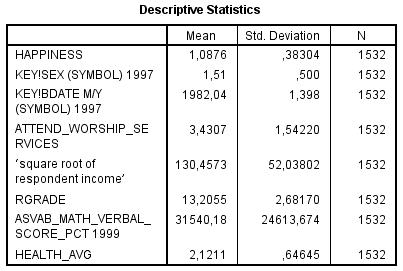 nlsy97-mult-regression-happiness-vs-health-descriptives-blacks
