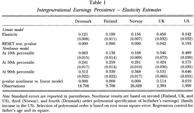 Nonlinearities in Intergenerational Earnings Mobility - Consequences for Cross-Country Comparisons (Bratsberg 2007) Table 1