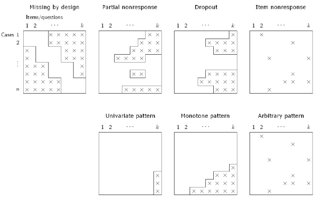 patterns-of-missing-data