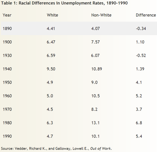 Racial Differences in Unemployment Rates, 1890-1990