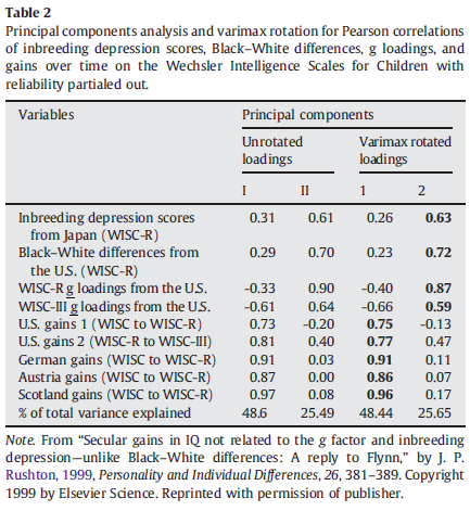 the-rise-and-fall-of-the-flynn-effect-as-a-reason-to-expect-a-narrowing-of-the-black-white-iq-gap-table-2