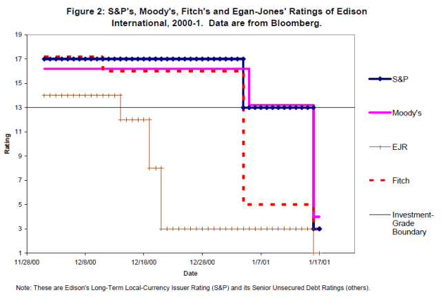 An Examination of Rating Agencies' Actions Around the Investment-Grade Boundary (Johnson 2003) Figure 2