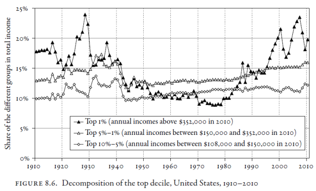Capital in the Twenty-First Century (Thomas Piketty 2014) Figure 8.6