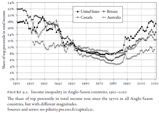 Capital in the Twenty-First Century (Thomas Piketty 2014) Figure 9.2