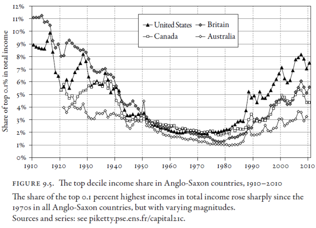 Capital in the Twenty-First Century (Thomas Piketty 2014) Figure 9.5