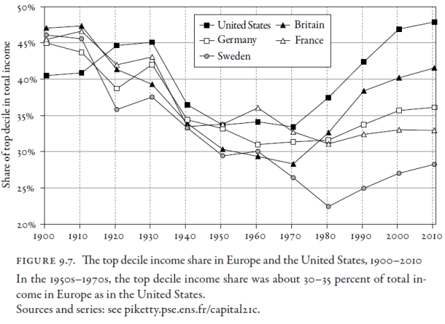 Capital in the Twenty-First Century (Thomas Piketty 2014) Figure 9.7