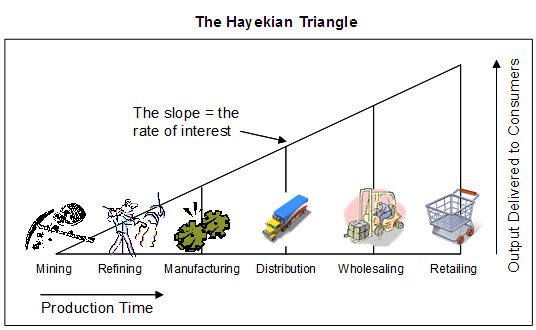 hayekian-triangle-stages-of-production