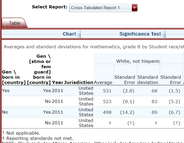 NCES IDE Step4 Build Report, TIMSS Math 2011, Grade8, US, by race-ethnicity