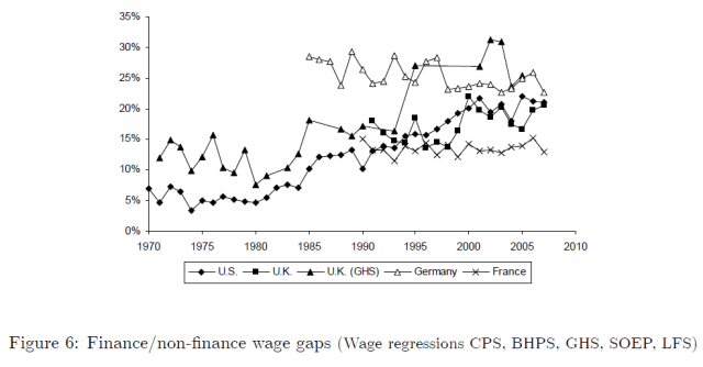 Of Bubbles and Bankers - The Impact of Financial Booms on Labor Markets (Figure 6)