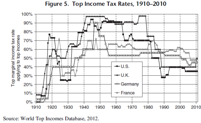 Top Incomes and the Great Recession - Recent Evolutions and Policy Implications (Piketty, Saez, 2013) Figure 5