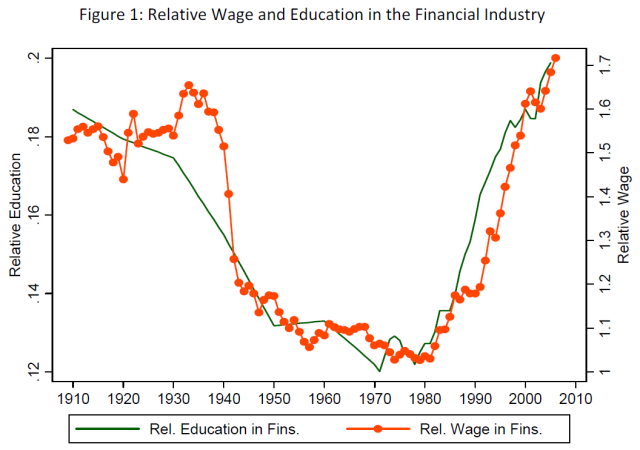 Wages and Human Capital in the U.S. Financial Industry - 1909-2006 (Philippon, Reshef, 2009) Figure 1