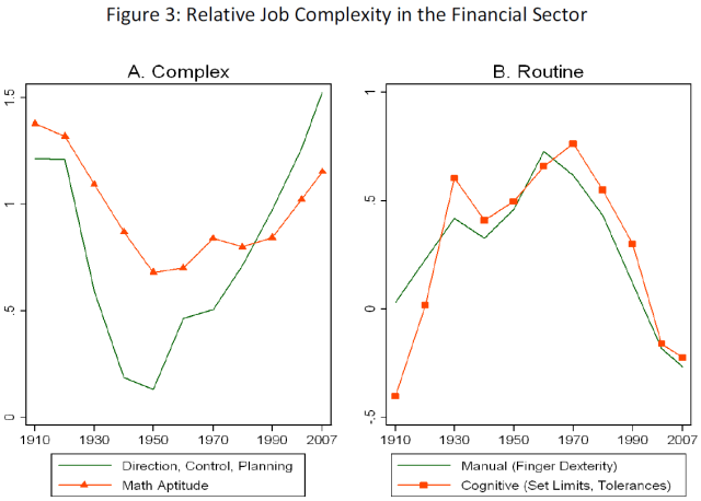 Wages and Human Capital in the U.S. Financial Industry - 1909-2006 (Philippon, Reshef, 2009) Figure 3