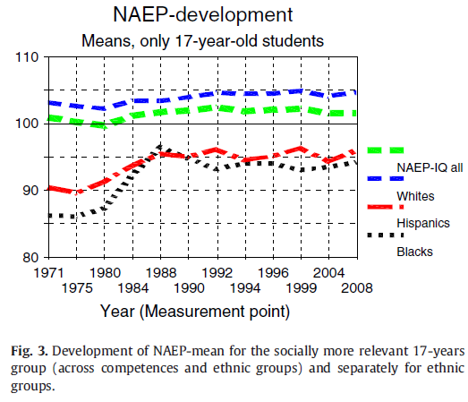 Ability rise in NAEP and narrowing ethnic gaps (Rindermann, Thompson, 2013) Figure 3