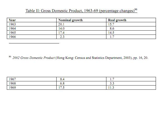 hong-kong-gdp-growth-1963-1969