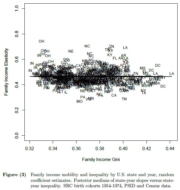 Income Inequality and Intergenerational Income Mobility in the United States (Bloome 2013) Figure 3