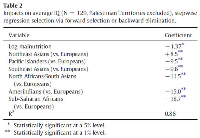 IQ and the wealth of nations - How much reverse causality (Christainsen 2013) Table 2