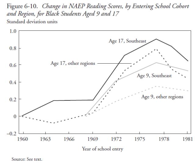 The Black-White Test Score Gap (Jencks & Phillips, 1998) Figure 6-10